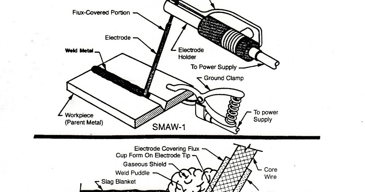 Smaw Diagram