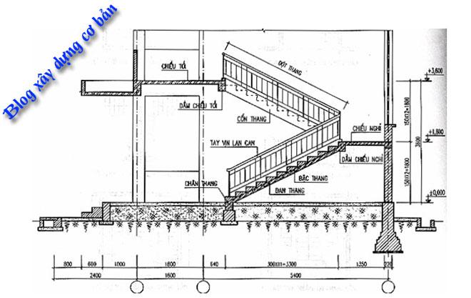 Các bộ phận của cầu thang