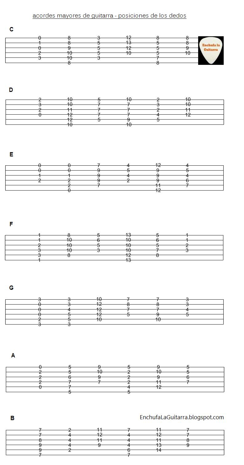 acordes mayores guitarra posiciones trastes dedos