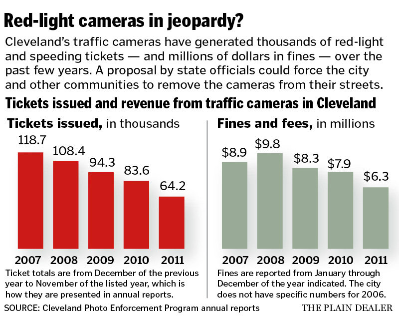 The Automobile and American Life: Red Light Cameras