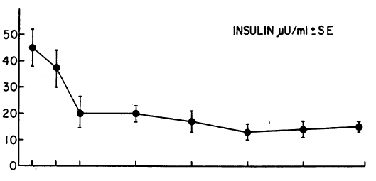 Well There Are Three Diffe Fasting Insulins On This Graph The First Is 45microiu Ml Insulin Normal T Of An Obese