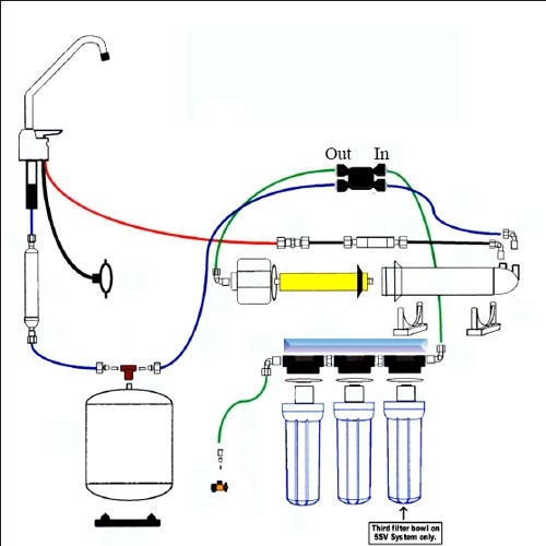 Tips to Understanding How Reverse Osmosis System Works