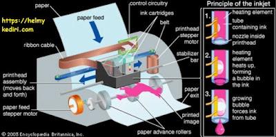 Komponen-komponen printer dan penjelasan lengkap