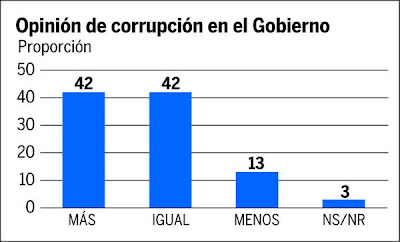 Poll: Corruption in Honduras