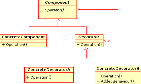 OOP design pattern interview questions answers