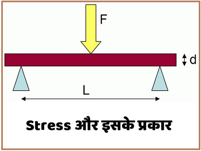What Is Stress (प्रतिबल)