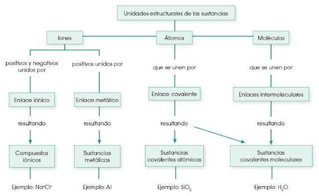 propiedades-sustancias