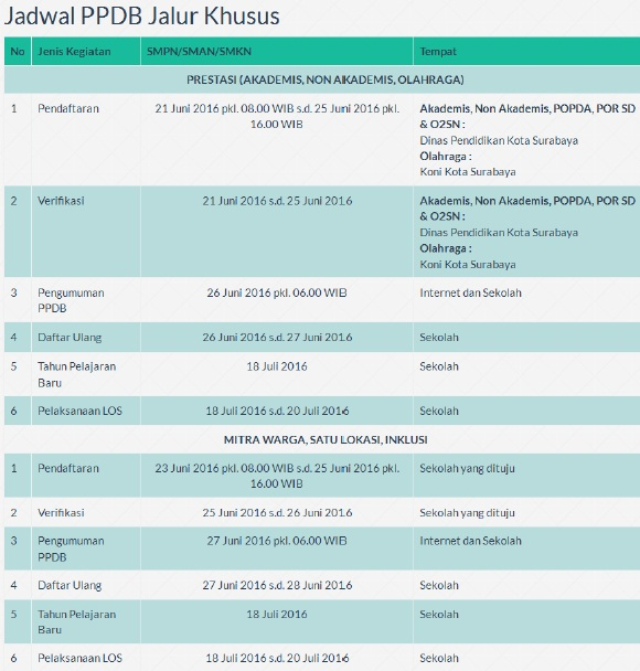Jadwal PPDB SMP Negeri, SMA Negeri, dan SMK Negeri Surabaya Jalur Khusus Tahun Pelajaran 2016/2017