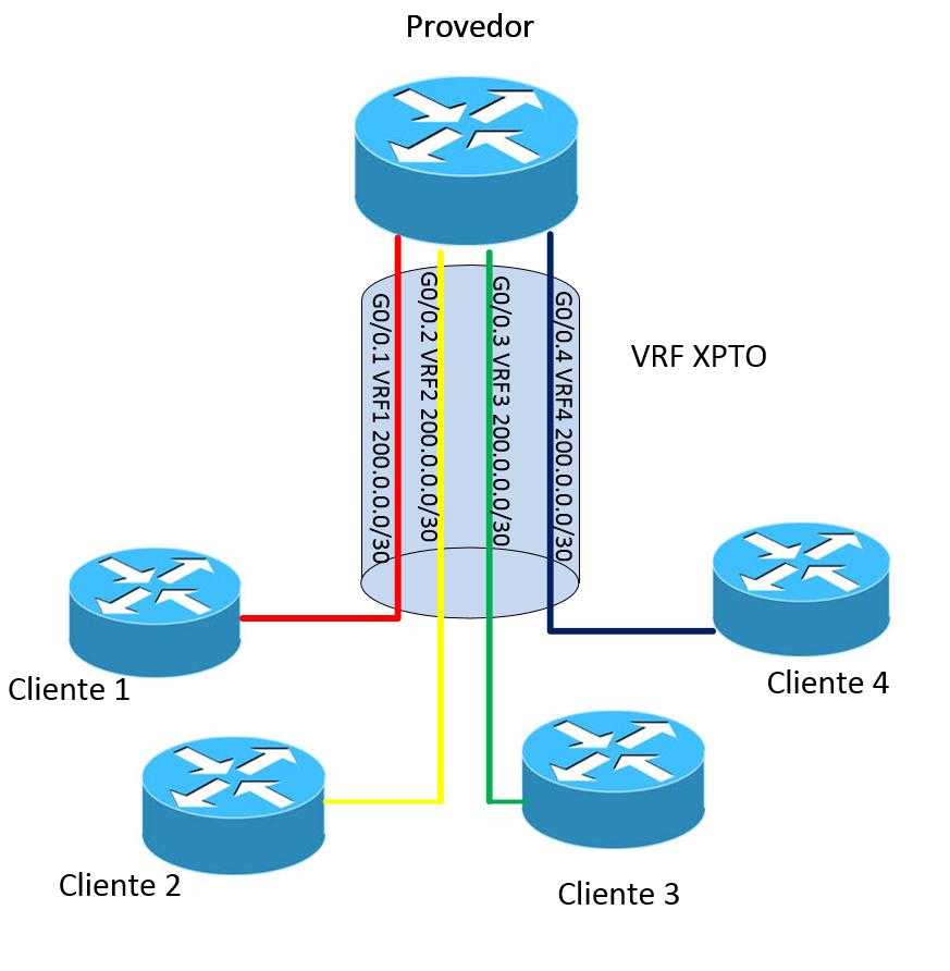 Café com Redes: L3 MPLS VPN com OSPF