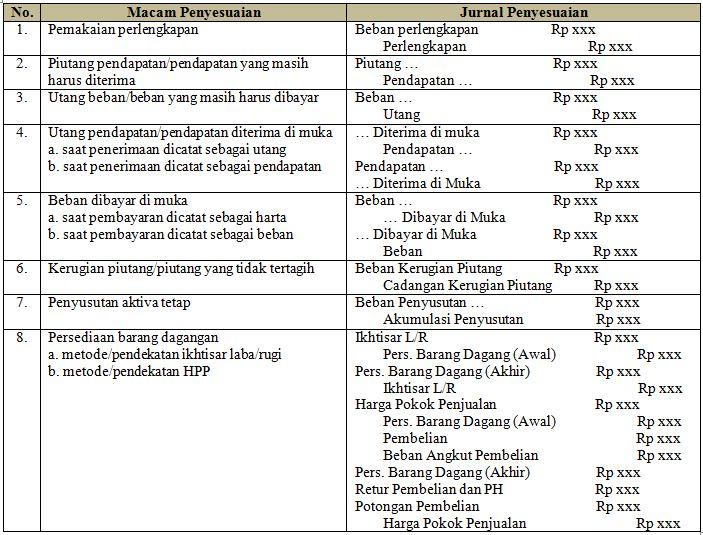 Harga Pokok Penjualan dan Jurnal Penyesuaian