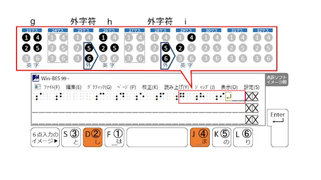 1行目の29マス目に2、4の点が示された点訳ソフトのイメージ図と2、4の点がオレンジで示された6点入力のイメージ図