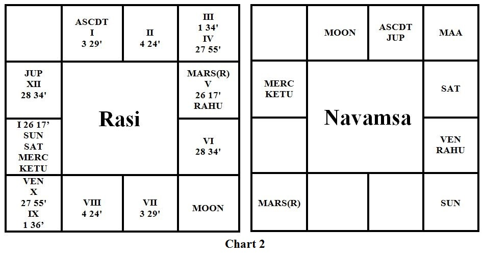 Judging Educational Prospects Vedic Astrology Blog Indian