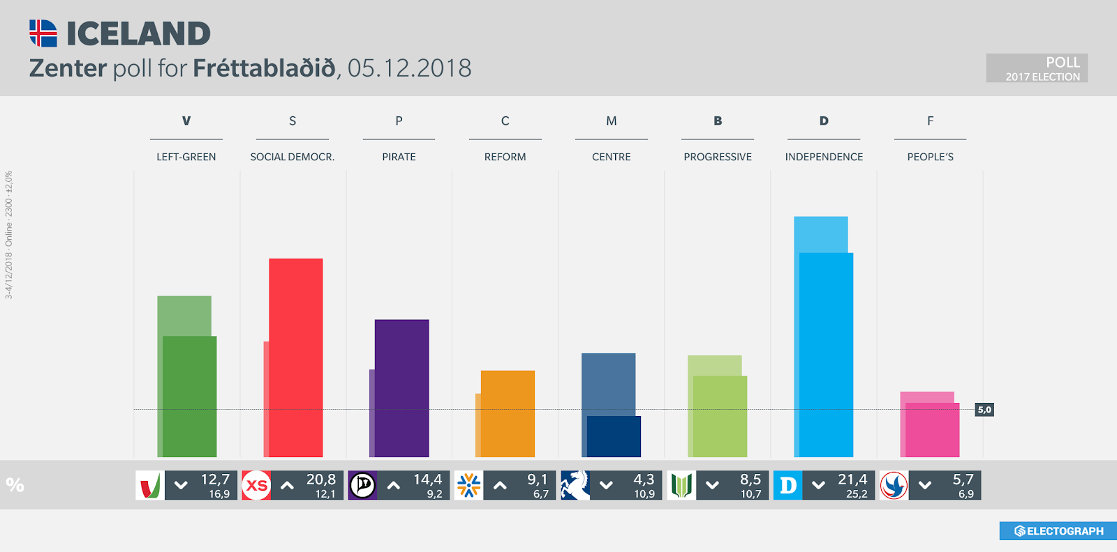 ICELAND: Zenter poll chart for Fréttablaðið, 5 December 2018