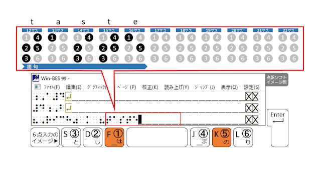 ①、⑤の点が表示された点訳ソフトのイメージ図と、①、⑤の点がオレンジ色で示された6点入力のイメージ図