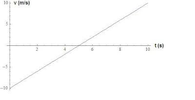 gráfico velocidade versus tempo