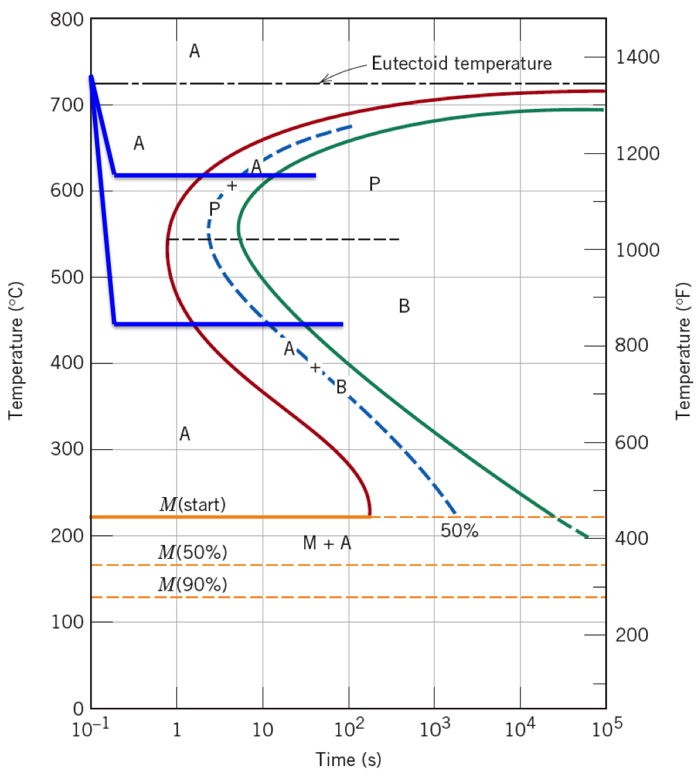 hight resolution of isothermal transformation diagram for a iron carbon alloy of eutectoid composition the letters indicate specific phases austenite a pearlite p
