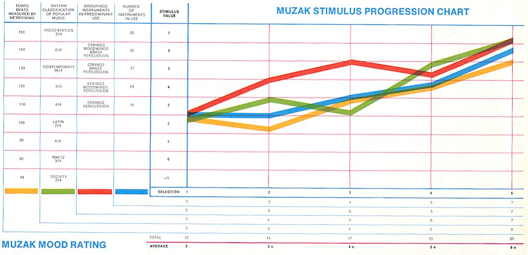 (yellow, green, red and blue were muzak's four programs - red was intended  for small restaurants, blue and yellow serviced retail, and green for home  use )