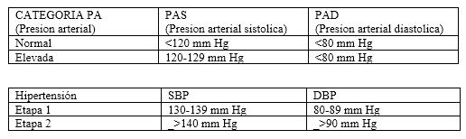 Presion arterial normal en adultos