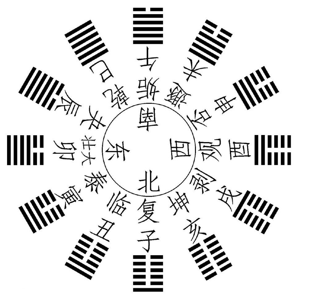 Taoist Meditation: I-Ching and the concept of Taoist meditation