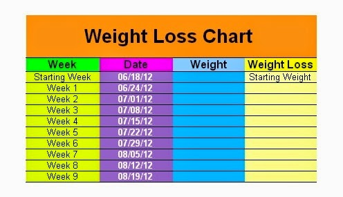 Weight Loss Chart - Discover How it Can Help You Lose Weight