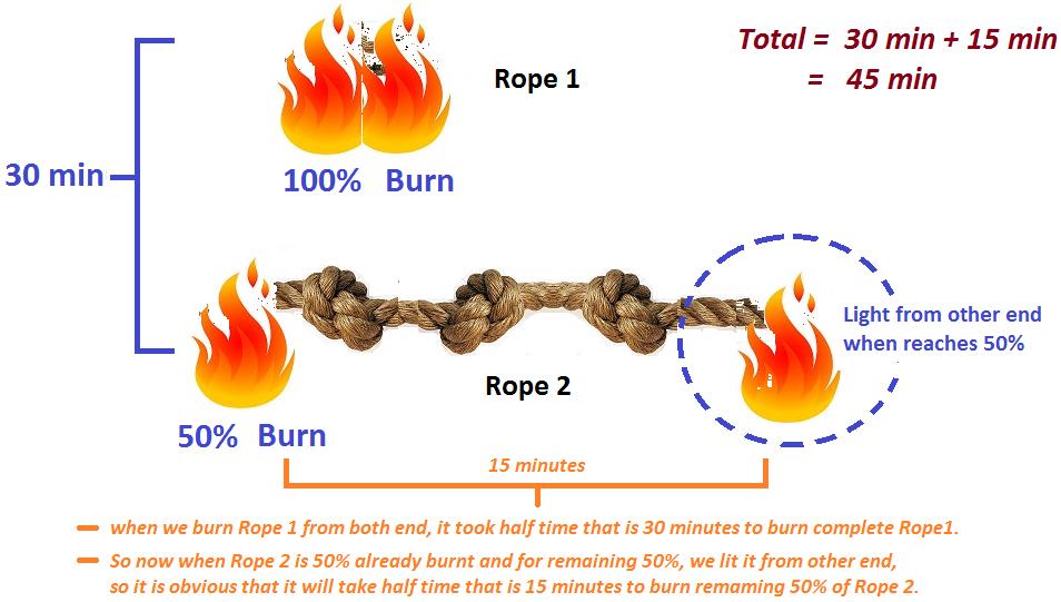 Burning Rope Puzzle - Measure 45 Minutes | JavaByPatel