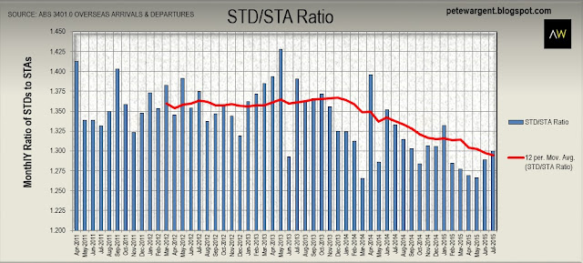 STD/STA ratio