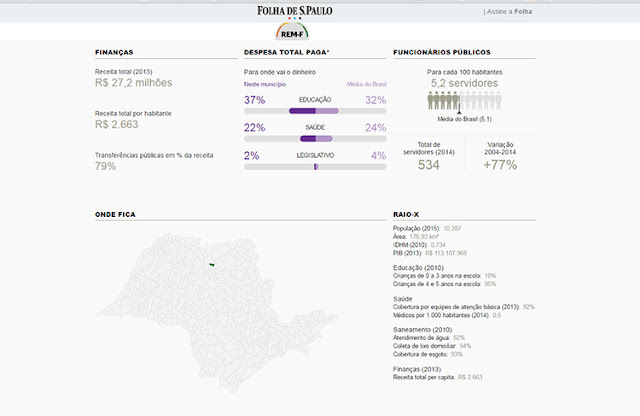 Cajobi fica em 809º colocação em Ranking de Eficiência dos Municípios
