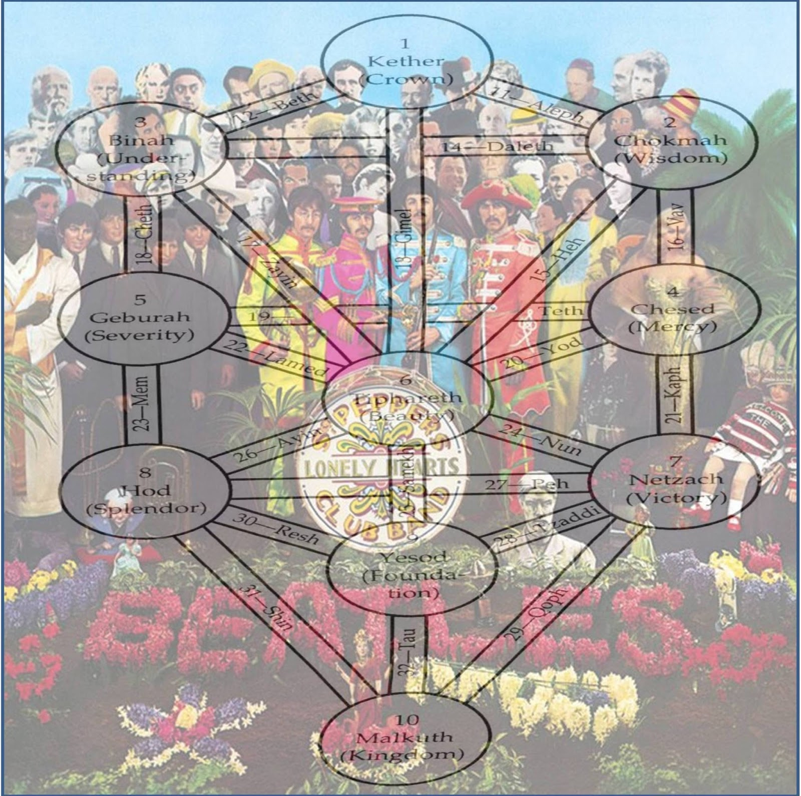 Beatles conspiracy issy a freemason it is unclear however wisdom denotes the tree of life and the forbidden fruit of the tree of life is of course an apple now the study of scripture has biocorpaavc Choice Image