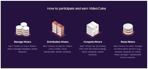 How do you earn VideoCoin Token
