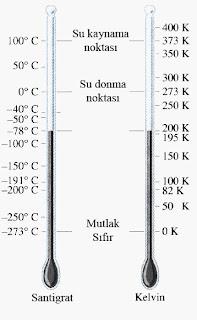 Kelvin ve santigrat derecelerin termometreler üzerinde karşılaştırılması