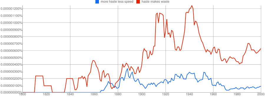 separated by a common language haste makes waste more haste the early 19th century boom for haste makes waste might have been a franklin orig ame in this sense boom but what s happening around 1860