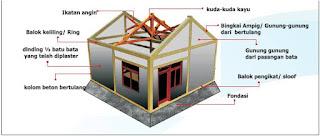 Posisi geografis Indonesia yang terletak pada pertemuan antara lempeng atau patahan menye √ 20 Konstruksi Rumah Tahan Gempa Bumi