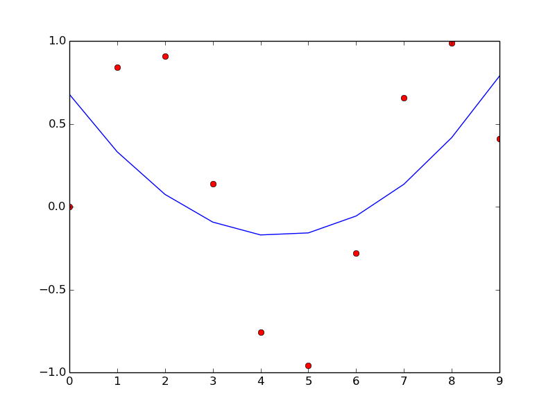 Fun with R, Octave, Python etc.: Polynomial curve fitting