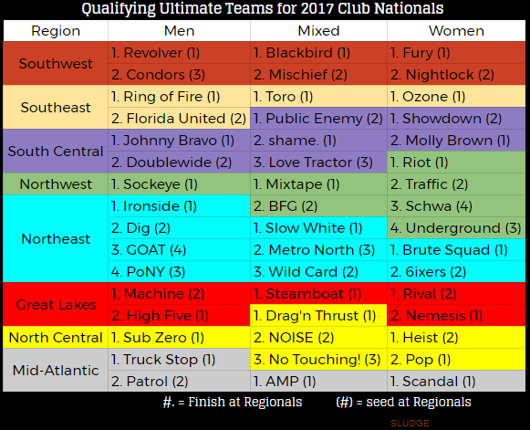 sludge output chart performance of nationals qualifying club teams