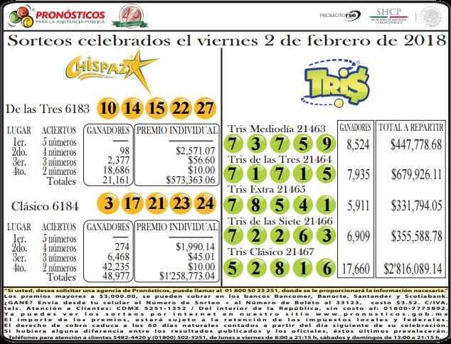 Resultados Melate Melate Retro y Chispazo: Resultados Chispazo Sorteo 6184 02/02/2018