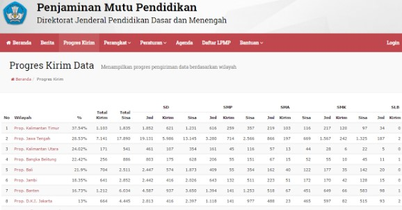 Progges Pengiriman Jawaban Kuisioner PMP Link Resmi pmp.dikdasmen.kemdikbud.go.id/pengiriman