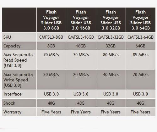 đo tốc độ đọc ghi dữ liệu của USB Corsair