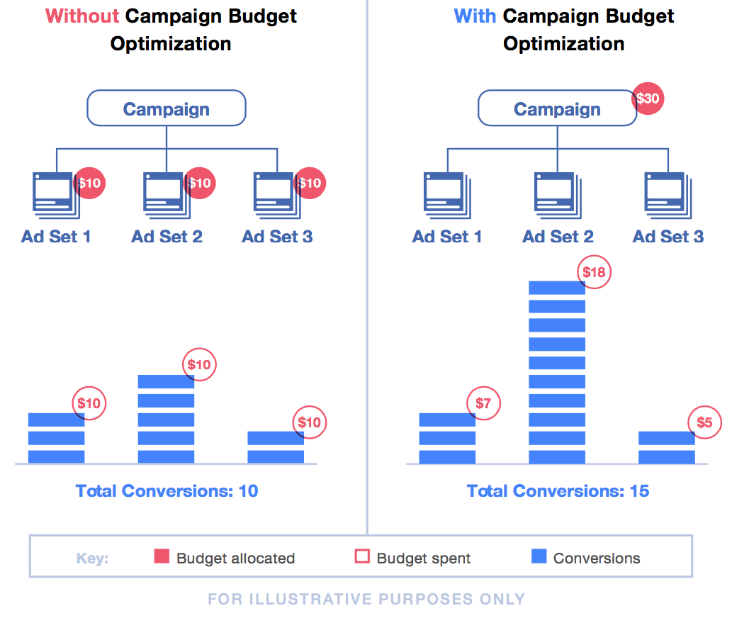 Facebook To Tweak the Way Advertisers Set Campaign Budgets
