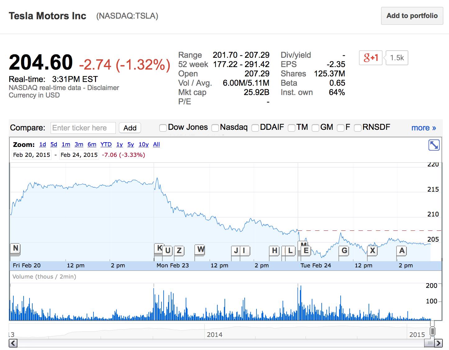 Le azioni Tesla sono scese sotto i 204, compratele