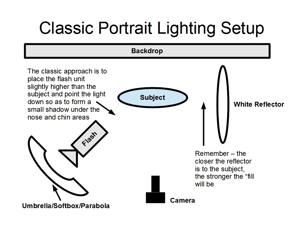 studio lighting diagram 99 ford super duty trailer wiring christopher s photosketchpad day three