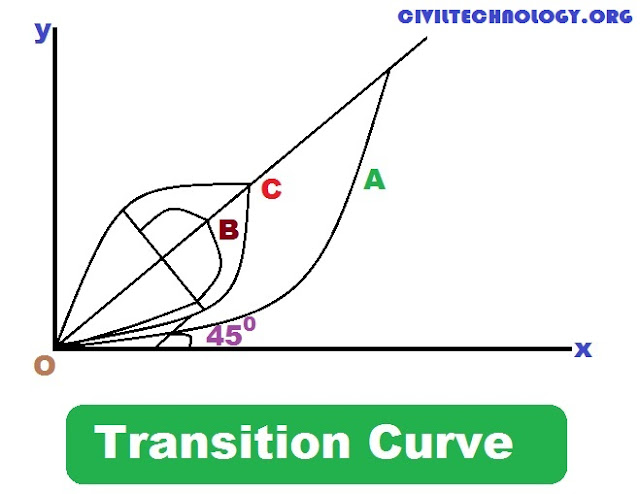 TYPES OF TRANSITION CURVE