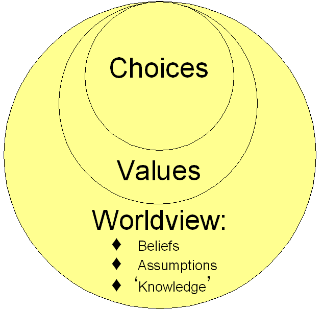 what is worldview Understanding worldview what is a worldview  why is it so hard to  understand other worldviews  what is so important about understanding  worldview.