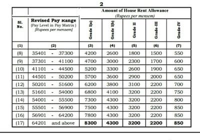 HRA SLAP FOR APRIL 2020 INCREMENT-PDF