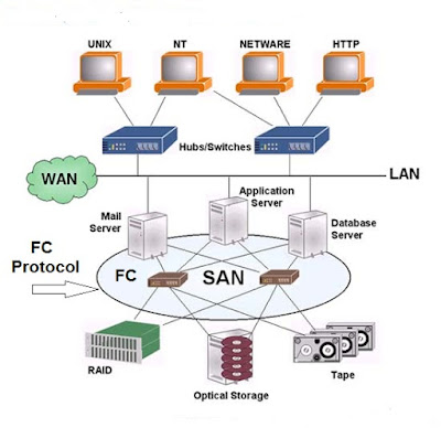 Fibre Channel SAN