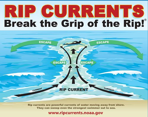 How to swim out of a rip current