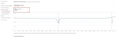 muestra el total de páginas indexadas por google