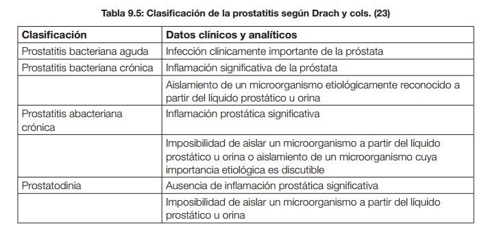 leviquin a largo plazo para la prostatitis no bacteriana