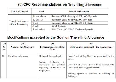 travelling-allowances-7thCPC