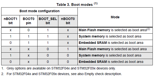 ARM Cortex STM32: STM32F0 (STM32F042) BOOT problem (User