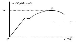 Indicação gráfica do limite de resistência